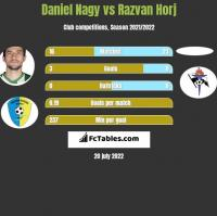 Daniel Nagy vs Razvan Horj h2h player stats