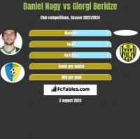 Daniel Nagy vs Giorgi Beridze h2h player stats