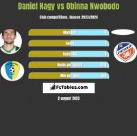 Daniel Nagy vs Obinna Nwobodo h2h player stats
