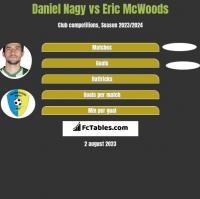 Daniel Nagy vs Eric McWoods h2h player stats