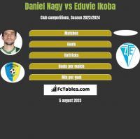 Daniel Nagy vs Eduvie Ikoba h2h player stats