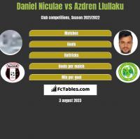 Daniel Niculae vs Azdren Llullaku h2h player stats