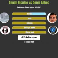 Daniel Niculae vs Denis Alibec h2h player stats