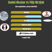 Daniel Niculae vs Filip Mrzljak h2h player stats