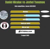 Daniel Niculae vs Juvhel Tsoumou h2h player stats