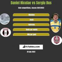 Daniel Niculae vs Sergiu Bus h2h player stats
