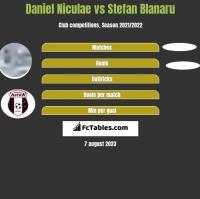 Daniel Niculae vs Stefan Blanaru h2h player stats