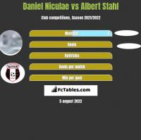 Daniel Niculae vs Albert Stahl h2h player stats