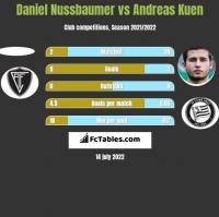 Daniel Nussbaumer vs Andreas Kuen h2h player stats