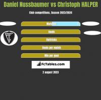 Daniel Nussbaumer vs Christoph HALPER h2h player stats