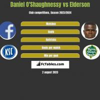 Daniel O'Shaughnessy vs Elderson h2h player stats