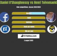 Daniel O'Shaughnessy vs Henri Toivomaeki h2h player stats