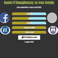 Daniel O'Shaughnessy vs Ivan Ostojic h2h player stats