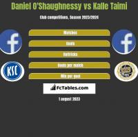 Daniel O'Shaughnessy vs Kalle Taimi h2h player stats