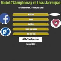 Daniel O'Shaughnessy vs Lassi Jarvenpaa h2h player stats