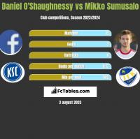 Daniel O'Shaughnessy vs Mikko Sumusalo h2h player stats