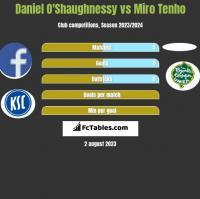 Daniel O'Shaughnessy vs Miro Tenho h2h player stats