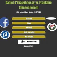 Daniel O'Shaughnessy vs Frankline Chinaecherem h2h player stats