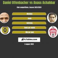 Daniel Offenbacher vs Anass Achahbar h2h player stats