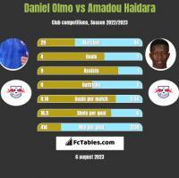Daniel Olmo vs Amadou Haidara h2h player stats