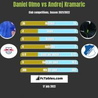 Daniel Olmo vs Andrej Kramaric h2h player stats