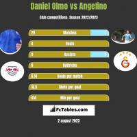 Daniel Olmo vs Angelino h2h player stats
