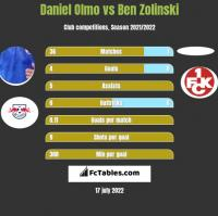 Daniel Olmo vs Ben Zolinski h2h player stats