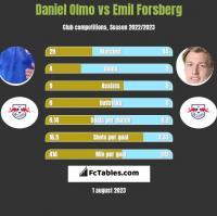 Daniel Olmo vs Emil Forsberg h2h player stats