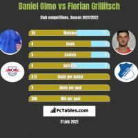Daniel Olmo vs Florian Grillitsch h2h player stats