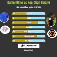 Daniel Olmo vs Hee-Chan Hwang h2h player stats