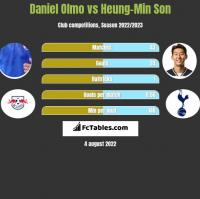 Daniel Olmo vs Heung-Min Son h2h player stats