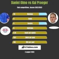 Daniel Olmo vs Kai Proeger h2h player stats