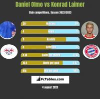 Daniel Olmo vs Konrad Laimer h2h player stats