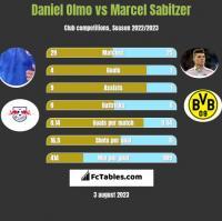Daniel Olmo vs Marcel Sabitzer h2h player stats