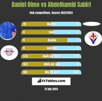 Daniel Olmo vs Abdelhamid Sabiri h2h player stats