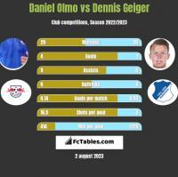Daniel Olmo vs Dennis Geiger h2h player stats