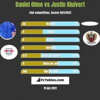 Daniel Olmo vs Justin Kluivert h2h player stats