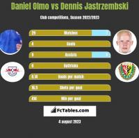 Daniel Olmo vs Dennis Jastrzembski h2h player stats