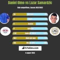 Daniel Olmo vs Lazar Samardzic h2h player stats