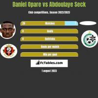 Daniel Opare vs Abdoulaye Seck h2h player stats