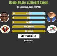 Daniel Opare vs Brecht Capon h2h player stats