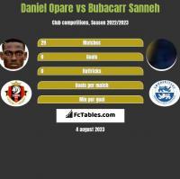 Daniel Opare vs Bubacarr Sanneh h2h player stats