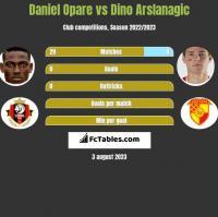 Daniel Opare vs Dino Arslanagic h2h player stats