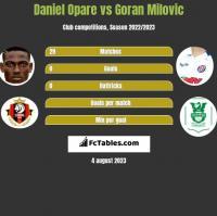 Daniel Opare vs Goran Milovic h2h player stats