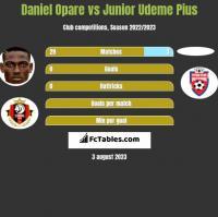 Daniel Opare vs Junior Udeme Pius h2h player stats