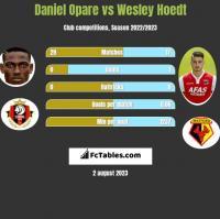 Daniel Opare vs Wesley Hoedt h2h player stats