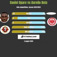 Daniel Opare vs Aurelio Buta h2h player stats