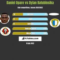 Daniel Opare vs Dylan Batubinsika h2h player stats