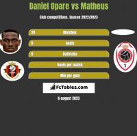 Daniel Opare vs Matheus h2h player stats