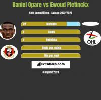 Daniel Opare vs Ewoud Pletinckx h2h player stats
